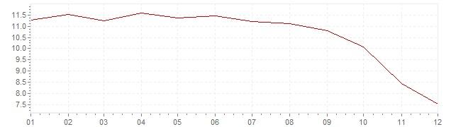 Grafiek - geharmoniseerde inflatie Estland 2008 (HICP)