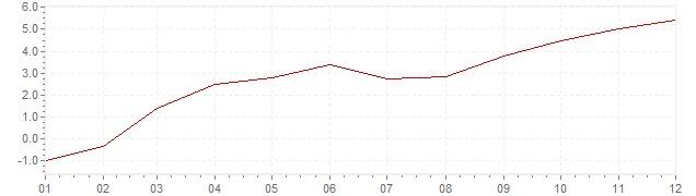 Grafiek - geharmoniseerde inflatie Estland 2010 (HICP)