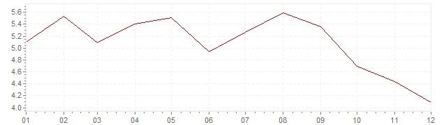 Chart - harmonised inflation Estonia 2011 (HICP)