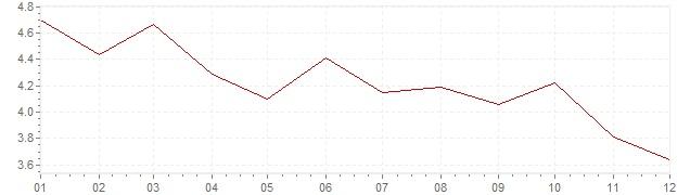 Grafico - inflazione armonizzata Estonia 2012 (HICP)