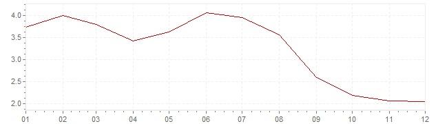 Grafiek - geharmoniseerde inflatie Estland 2013 (HICP)