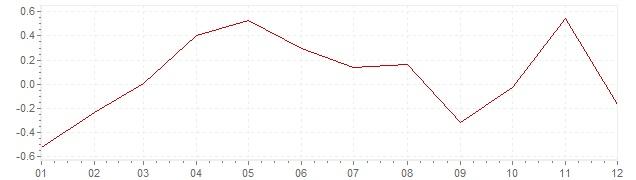 Grafiek - geharmoniseerde inflatie Estland 2015 (HICP)