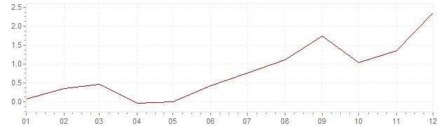Grafiek - geharmoniseerde inflatie Estland 2016 (HICP)