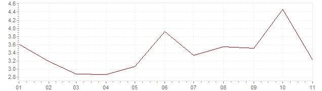 Grafiek - geharmoniseerde inflatie Estland 2018 (HICP)