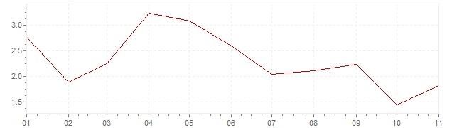Chart - harmonised inflation Estonia 2019 (HICP)
