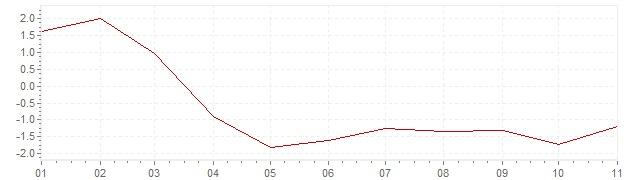 Chart - harmonised inflation Estonia 2020 (HICP)