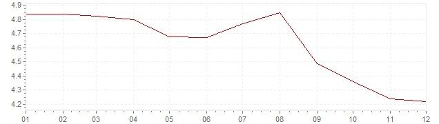 Grafico - inflazione armonizzata Spagna 1994 (HICP)