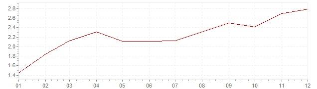 Grafico - inflazione armonizzata Spagna 1999 (HICP)
