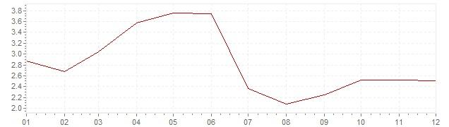Chart - harmonised inflation Spain 2001 (HICP)