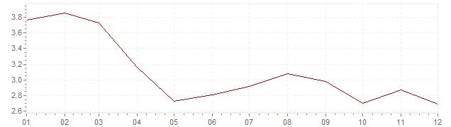 Graphik - harmonisierte Inflation Spanien 2003 (HVPI)