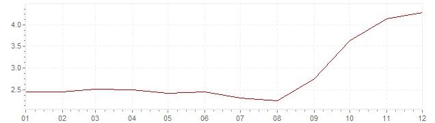 Grafico - inflazione armonizzata Spagna 2007 (HICP)