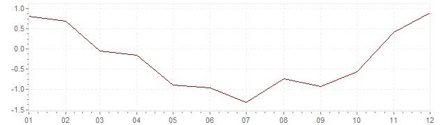 Grafico - inflazione armonizzata Spagna 2009 (HICP)
