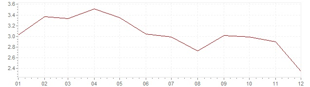 Chart - harmonised inflation Spain 2011 (HICP)