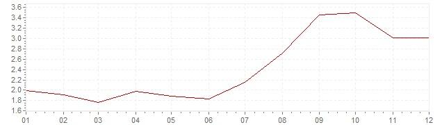 Grafiek - geharmoniseerde inflatie Spanje 2012 (HICP)