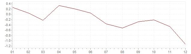Grafico - inflazione armonizzata Spagna 2014 (HICP)