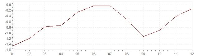 Grafico - inflazione armonizzata Spagna 2015 (HICP)