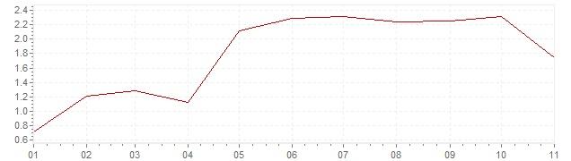 Chart - harmonised inflation Spain 2018 (HICP)