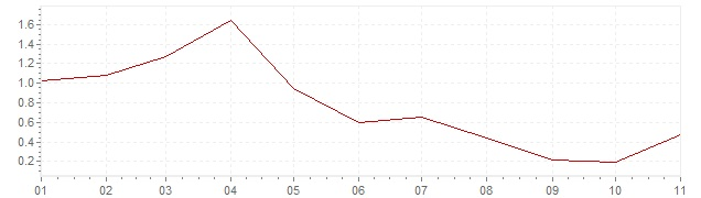 Chart - harmonised inflation Spain 2019 (HICP)