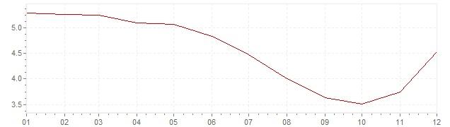 Grafico - inflazione armonizzata Finlandia 1991 (HICP)