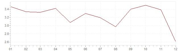 Chart - harmonised inflation Finland 1992 (HICP)