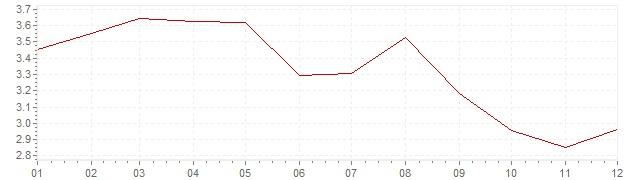 Chart - harmonised inflation Finland 1993 (HICP)