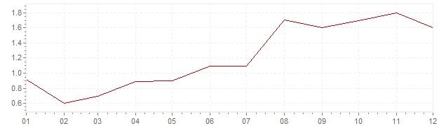 Grafiek - geharmoniseerde inflatie Finland 1997 (HICP)