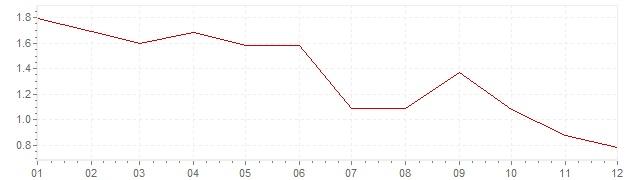 Grafiek - geharmoniseerde inflatie Finland 1998 (HICP)