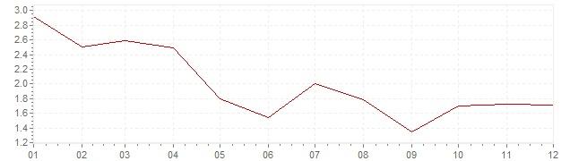 Graphik - harmonisierte Inflation Finnland 2002 (HVPI)