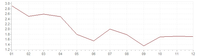Chart - harmonised inflation Finland 2002 (HICP)