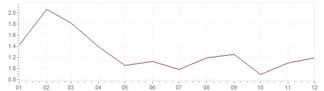 Graphik - harmonisierte Inflation Finnland 2003 (HVPI)