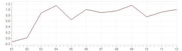 Grafico - inflazione armonizzata Finlandia 2005 (HICP)