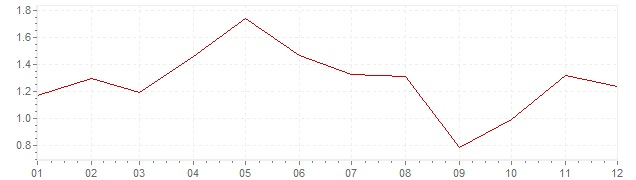 Grafiek - geharmoniseerde inflatie Finland 2006 (HICP)