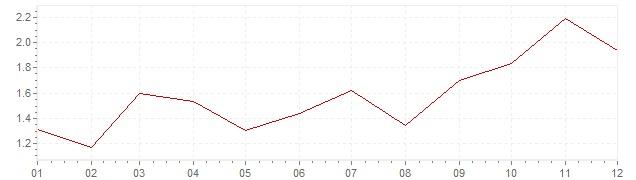 Grafico - inflazione armonizzata Finlandia 2007 (HICP)