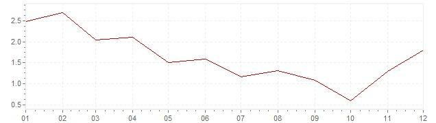Graphik - harmonisierte Inflation Finnland 2009 (HVPI)