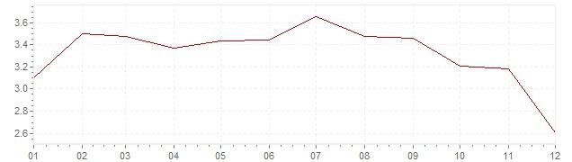 Chart - harmonised inflation Finland 2011 (HICP)