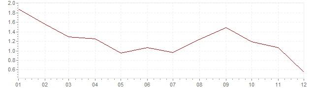 Grafico - inflazione armonizzata Finlandia 2014 (HICP)