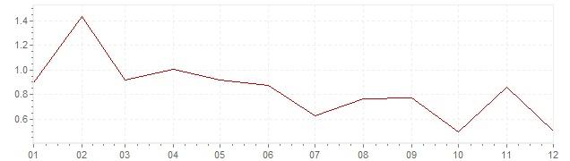 Chart - harmonised inflation Finland 2017 (HICP)