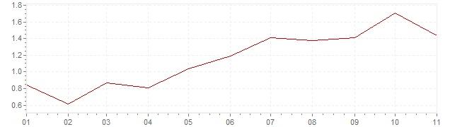 Grafico - inflazione armonizzata Finlandia 2018 (HICP)