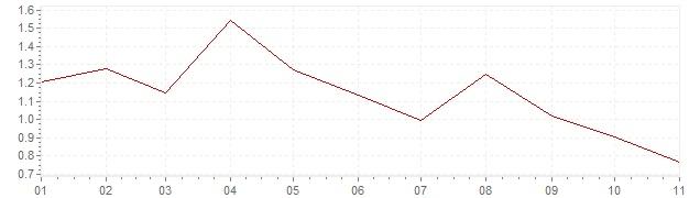 Grafico - inflazione armonizzata Finlandia 2019 (HICP)