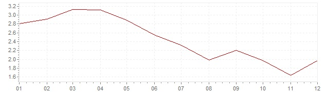 Chart - harmonised inflation France 1992 (HICP)