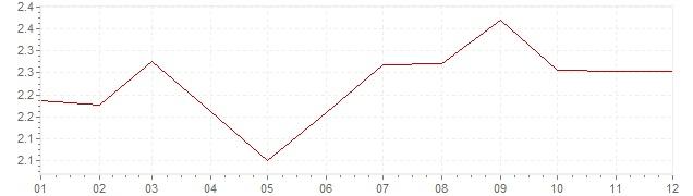 Chart - harmonised inflation France 1993 (HICP)
