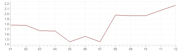 Chart - harmonised inflation France 1995 (HICP)