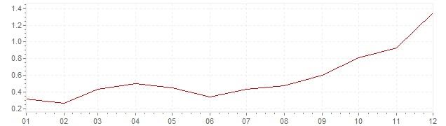 Chart - harmonised inflation France 1999 (HICP)