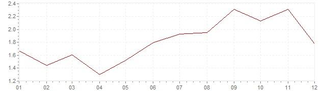 Chart - harmonised inflation France 2000 (HICP)