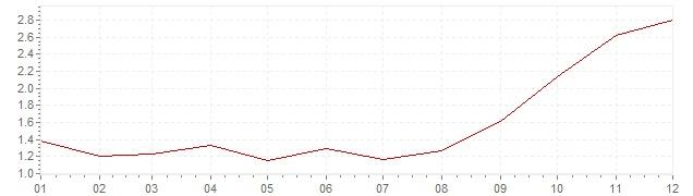 Grafiek - geharmoniseerde inflatie Frankrijk 2007 (HICP)