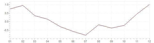 Chart - harmonised inflation France 2009 (HICP)