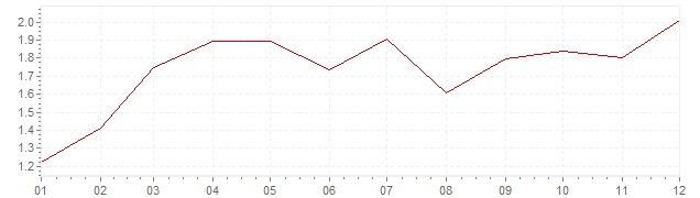 Graphik - harmonisierte Inflation Frankreich 2010 (HVPI)