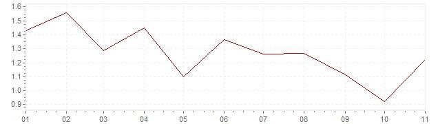 Chart - harmonised inflation France 2019 (HICP)