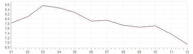 Grafiek - geharmoniseerde inflatie Griekenland 1996 (HICP)