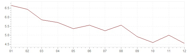 Grafico - inflazione armonizzata Grecia 1997 (HICP)